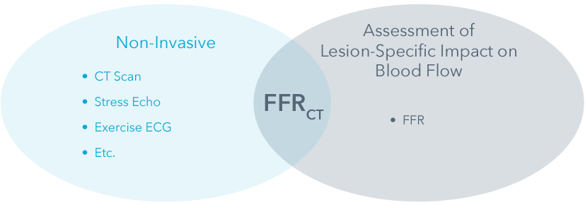 Venn Diagram showing FFRCT sitting in the overlap between Non-Invasive testing, i.e. CT Scan, and Assessment of Lesion-Specific Impact on Blood Flow, i.e., FFR