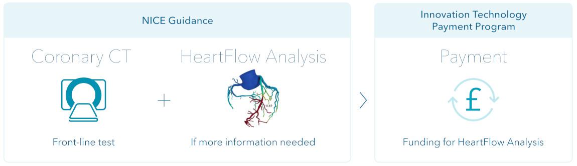 Heartflow pathway