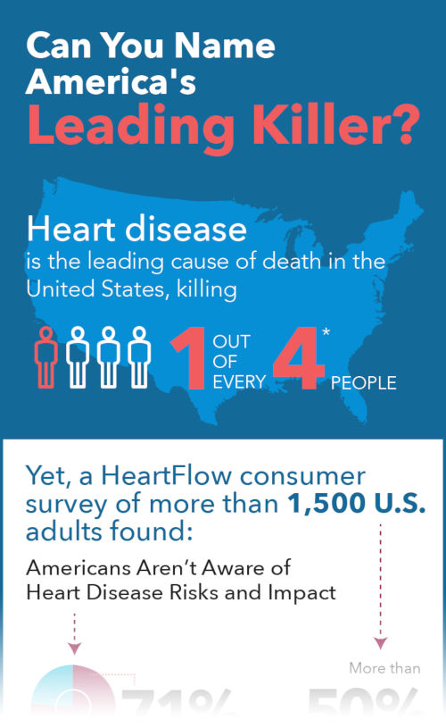 A faded infographic which reads can you name america leading killer? heart disease and US map in background